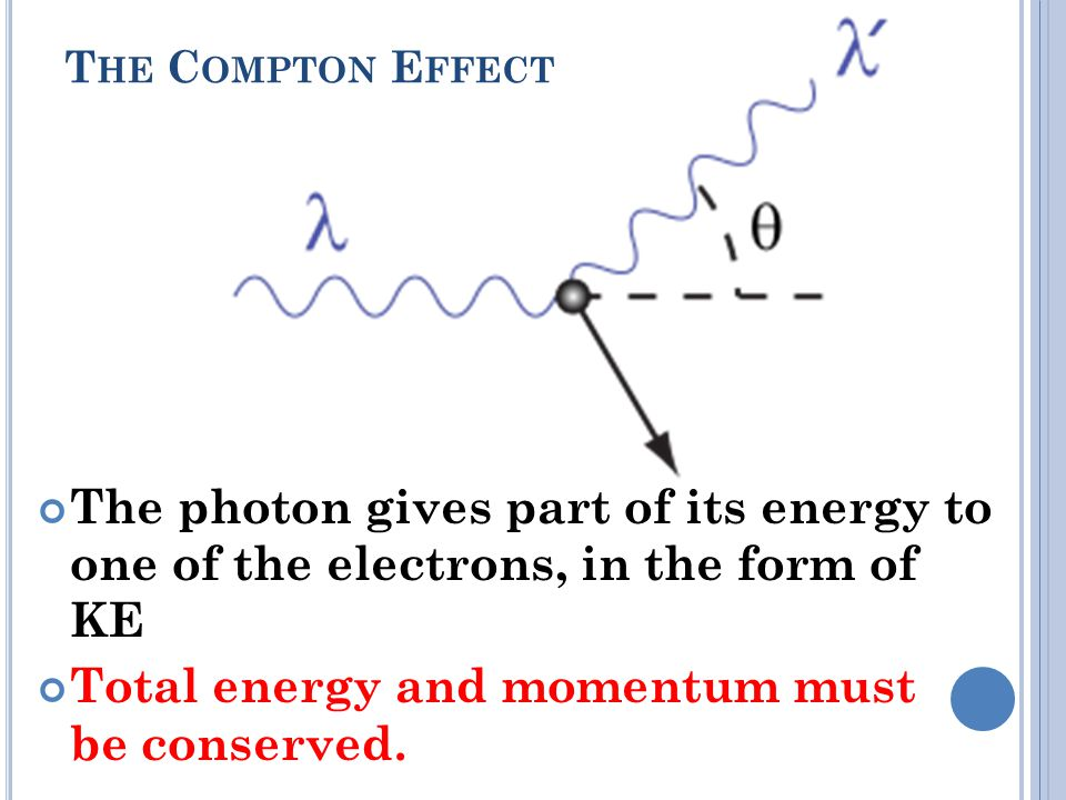 T HE C OMPTON E FFECT The photon gives part of its energy to one of the electrons, in the form of KE Total energy and momentum must be conserved.