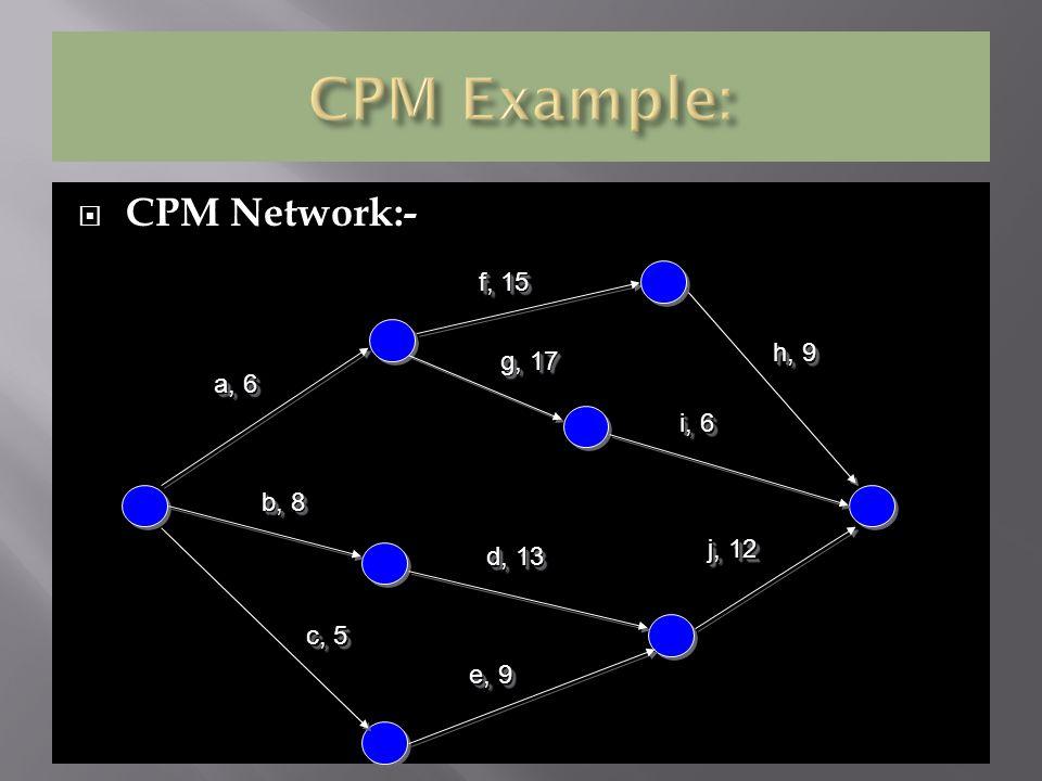 CPM Network:- a, 6 f, 15 b, 8 c, 5 e, 9 d, 13 g, 17 h, 9 i, 6 j, 12