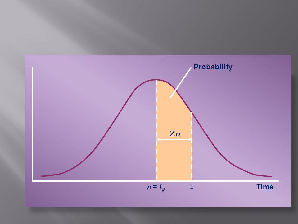 = t p Time x Z Probability