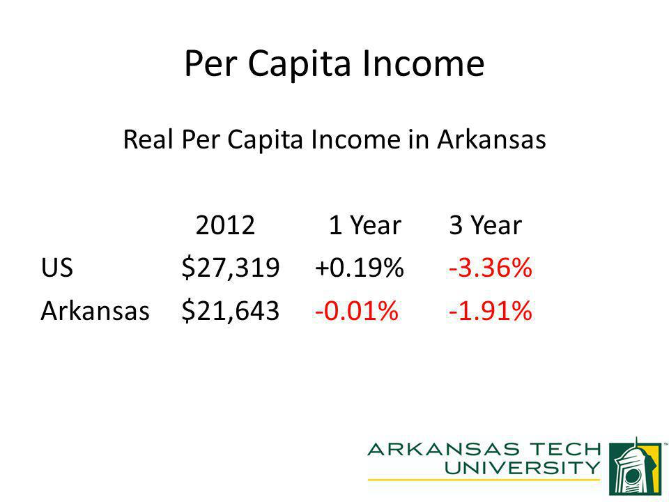 Per Capita Income Real Per Capita Income in Arkansas 2012 1 Year 3 Year US $27,319 +0.19% -3.36% Arkansas $21,643 -0.01% -1.91%