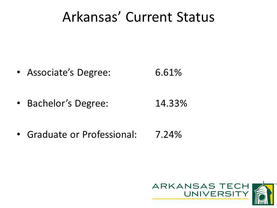Arkansas Current Status Associates Degree:6.61% Bachelors Degree:14.33% Graduate or Professional:7.24%