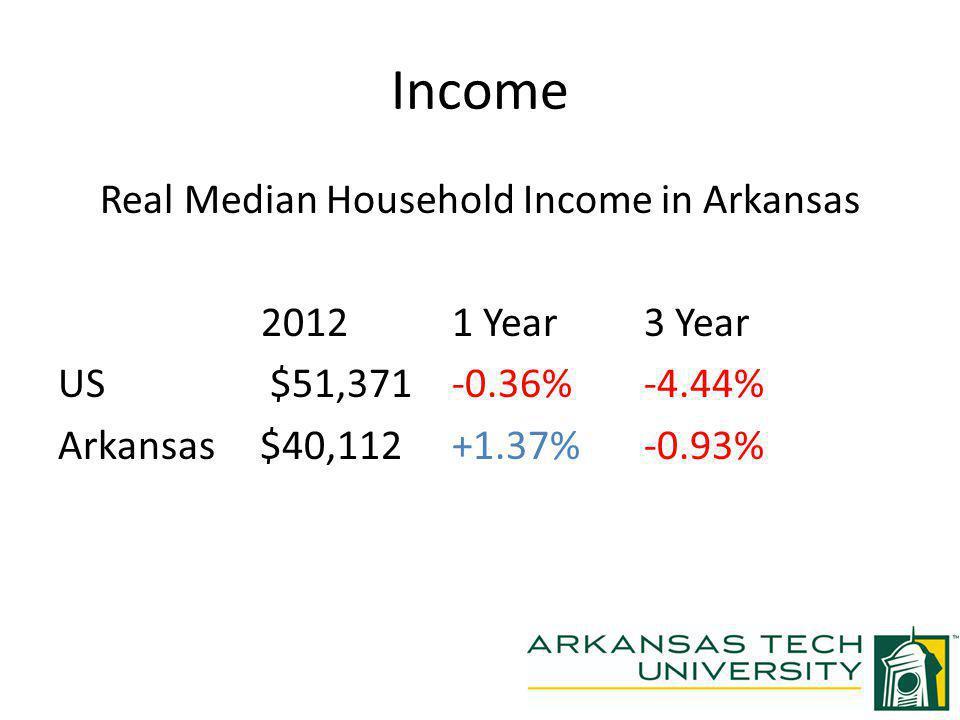 Per Capita Income Real Per Capita Income in Arkansas 2012 1 Year 3 Year US $27,319 +0.19% -3.36% Arkansas $21,643 -0.01% -1.91%
