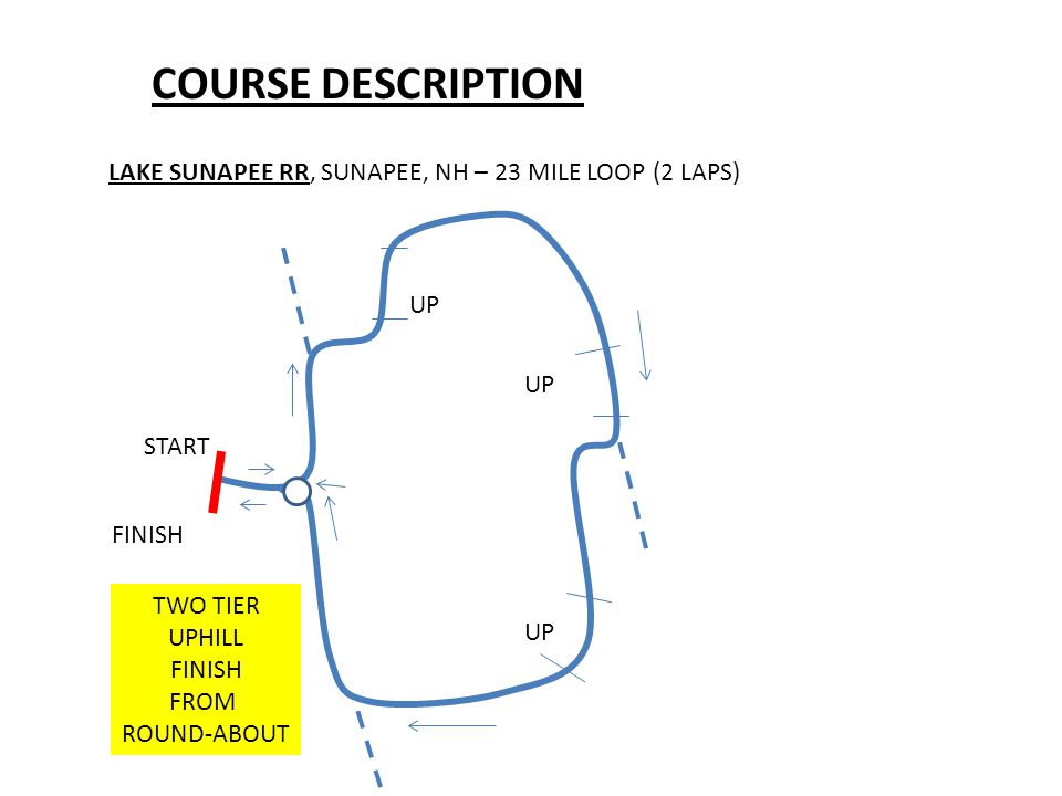 COURSE DESCRIPTION LAKE SUNAPEE RR, SUNAPEE, NH – 23 MILE LOOP (2 LAPS) START FINISH UP TWO TIER UPHILL FINISH FROM ROUND-ABOUT
