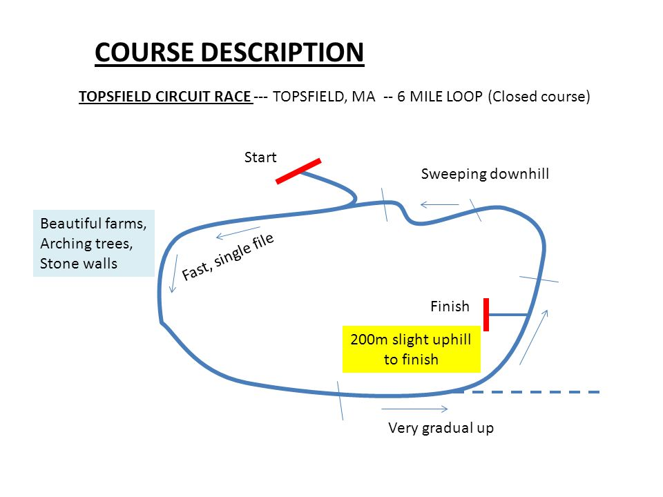 COURSE DESCRIPTION TOPSFIELD CIRCUIT RACE --- TOPSFIELD, MA -- 6 MILE LOOP (Closed course) Start Finish 200m slight uphill to finish Very gradual up Sweeping downhill Beautiful farms, Arching trees, Stone walls Fast, single file