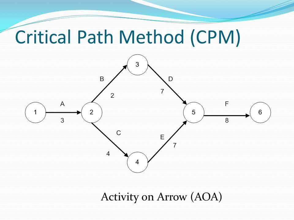 Critical Path Method (CPM) Activity on Arrow (AOA)