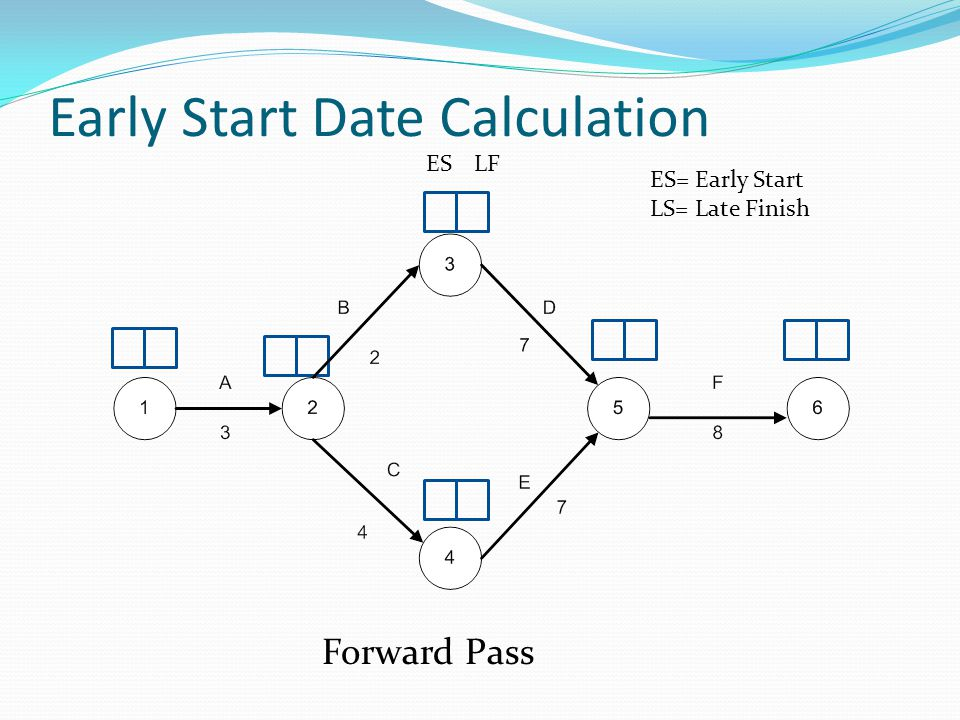 Early Start Date Calculation Forward Pass ESLF ES= Early Start LS= Late Finish