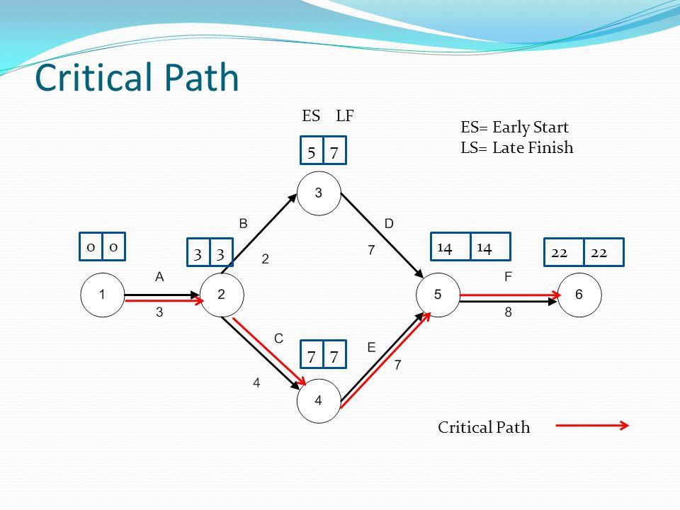 Critical Path 57 00 77 33 ESLF ES= Early Start LS= Late Finish 14 22 Critical Path