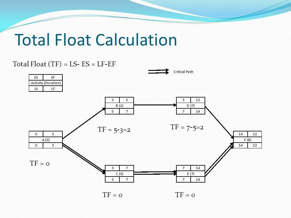 Total Float Calculation Total Float (TF) = LS- ES = LF-EF TF = 0 TF = 5-3=2 TF = 7-5=2 TF = 0