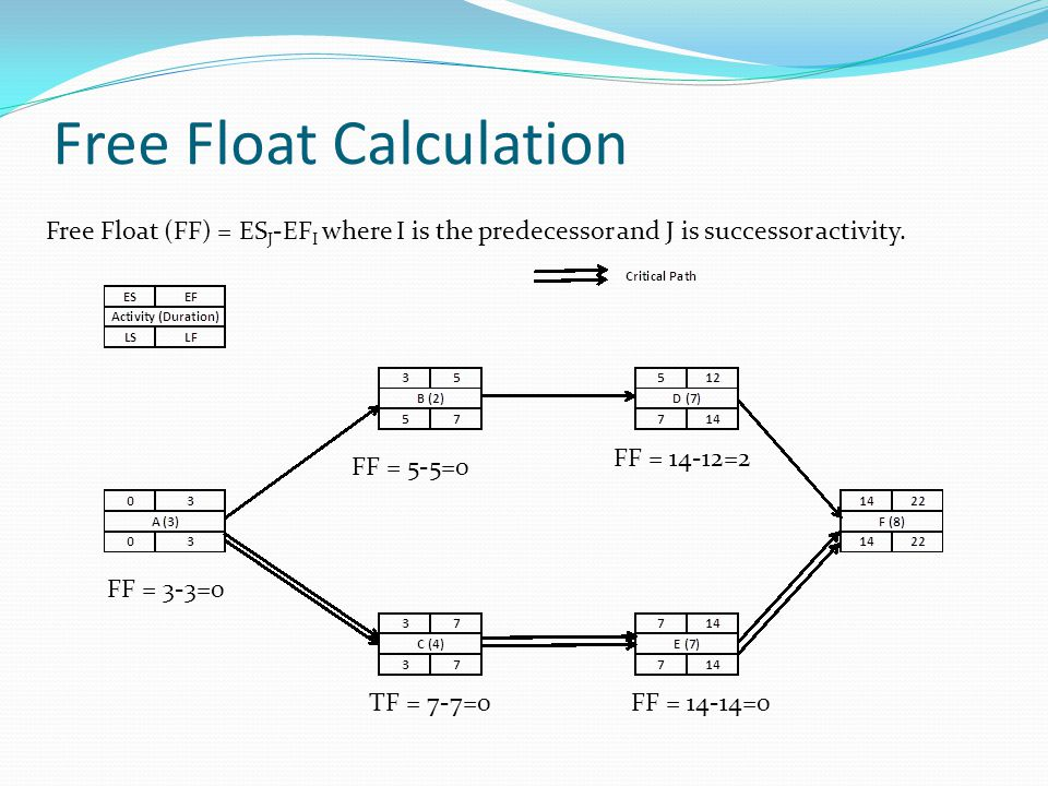 Free Float Calculation Free Float (FF) = ES J -EF I where I is the predecessor and J is successor activity. FF = 3-3=0 FF = 5-5=0 FF = 14-12=2 TF = 7-