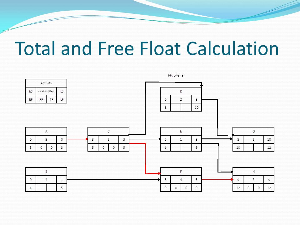 Total and Free Float Calculation