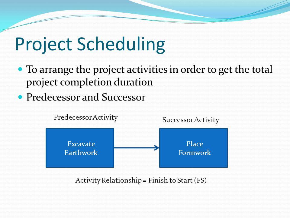 Late Start Date Calculation Backward Pass 57 00 77 33 ESLF ES= Early Start LF= Late Finish 14 22