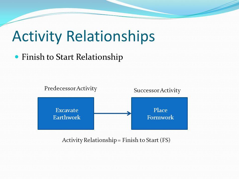 Activity Relationships Finish to Start Relationship Predecessor Activity Successor Activity Activity Relationship = Finish to Start (FS) Excavate Eart