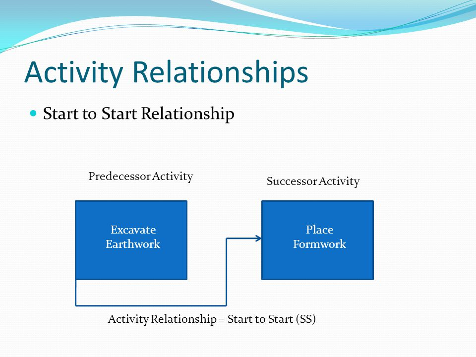 Activity Relationships Start to Start Relationship Predecessor Activity Successor Activity Activity Relationship = Start to Start (SS) Excavate Earthw