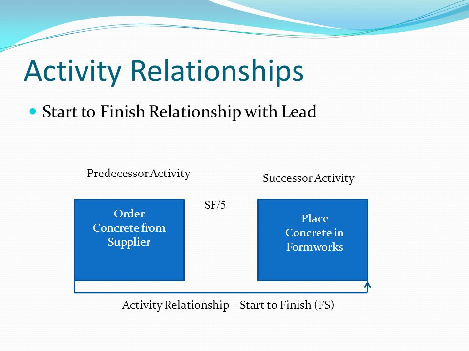 Activity Relationships Start to Finish Relationship with Lead Predecessor Activity Successor Activity Activity Relationship = Start to Finish (FS) Ord