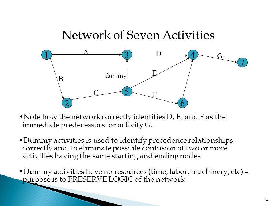 14 Note how the network correctly identifies D, E, and F as the immediate predecessors for activity G. Dummy activities is used to identify precedence