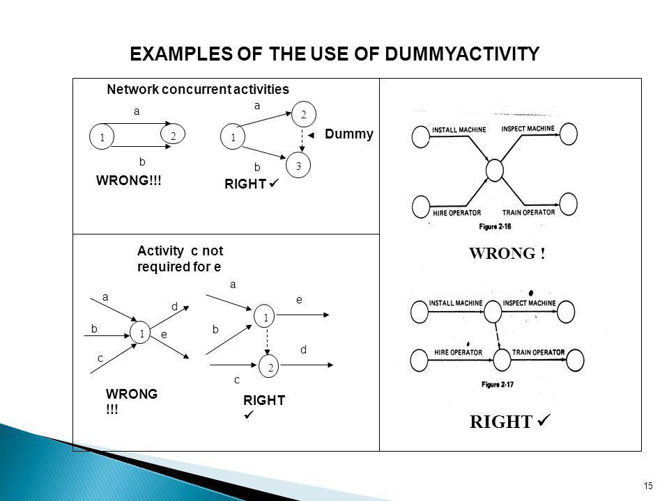 15 EXAMPLES OF THE USE OF DUMMYACTIVITY Dummy RIGHT 1 1 2 Activity c not required for e a b c d e a b c d e WRONG !!! RIGHT Network concurrent activit