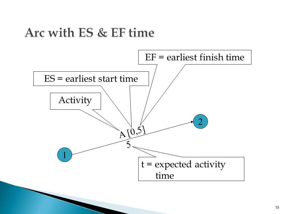 19 1 2 A [0,5] 5 Activity ES = earliest start time EF = earliest finish time t = expected activity time