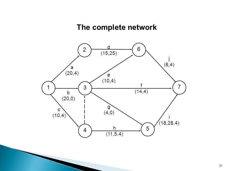 31 The complete network 2 6 1 3 7 4 5 a (20,4) d (15,25) e (10,4) f (14,4) j (8,4) i (18,28.4) g (4,0) h (11,5.4) c (10,4) b (20,0)