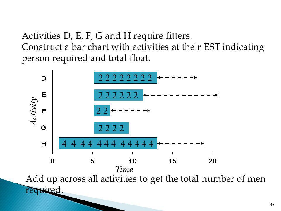 46 Activities D, E, F, G and H require fitters. Construct a bar chart with activities at their EST indicating person required and total float. 4 4 4 4