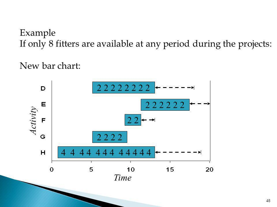 48 Example If only 8 fitters are available at any period during the projects: New bar chart: 4 4 4 4 4 4 2 2 2 2 2 2 2 2 2 2 Time Activity