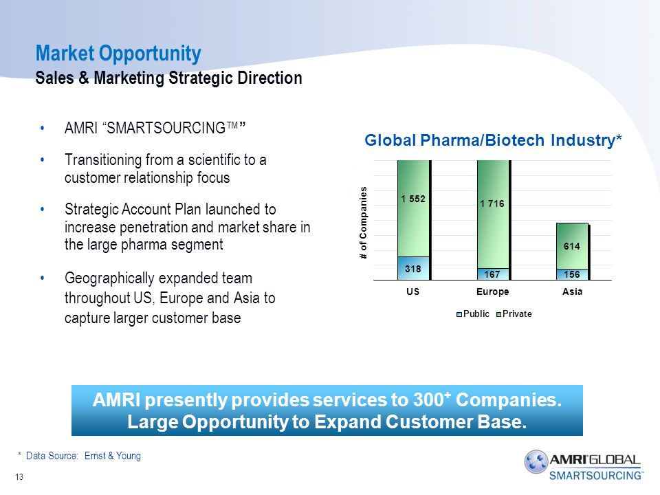 Market Opportunity Sales & Marketing Strategic Direction AMRI SMARTSOURCING Transitioning from a scientific to a customer relationship focus Strategic