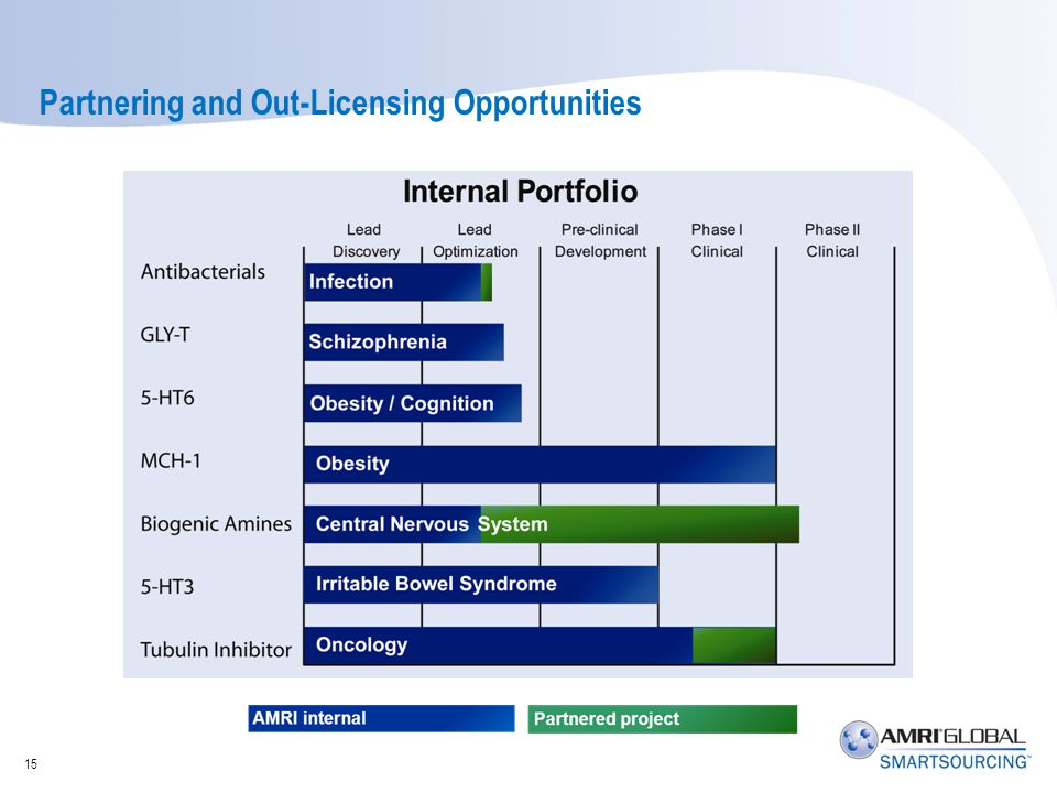 Partnering and Out-Licensing Opportunities 15