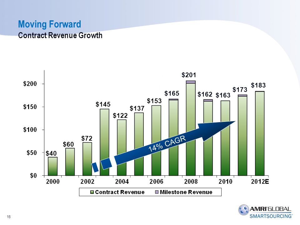 14% CAGR $40 $60 $72 $145 $122 $137 $153 $165 $201 $162 $163 $173 $183 Moving Forward Contract Revenue Growth 16