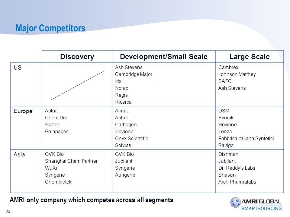 Major Competitors DiscoveryDevelopment/Small ScaleLarge Scale US Ash Stevens Cambridge Major Irix Norac Regis Ricerca Cambrex Johnson Matthey SAFC Ash