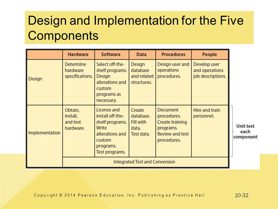 10-32 Design and Implementation for the Five Components Copyright © 2014 Pearson Education, Inc. Publishing as Prentice Hall