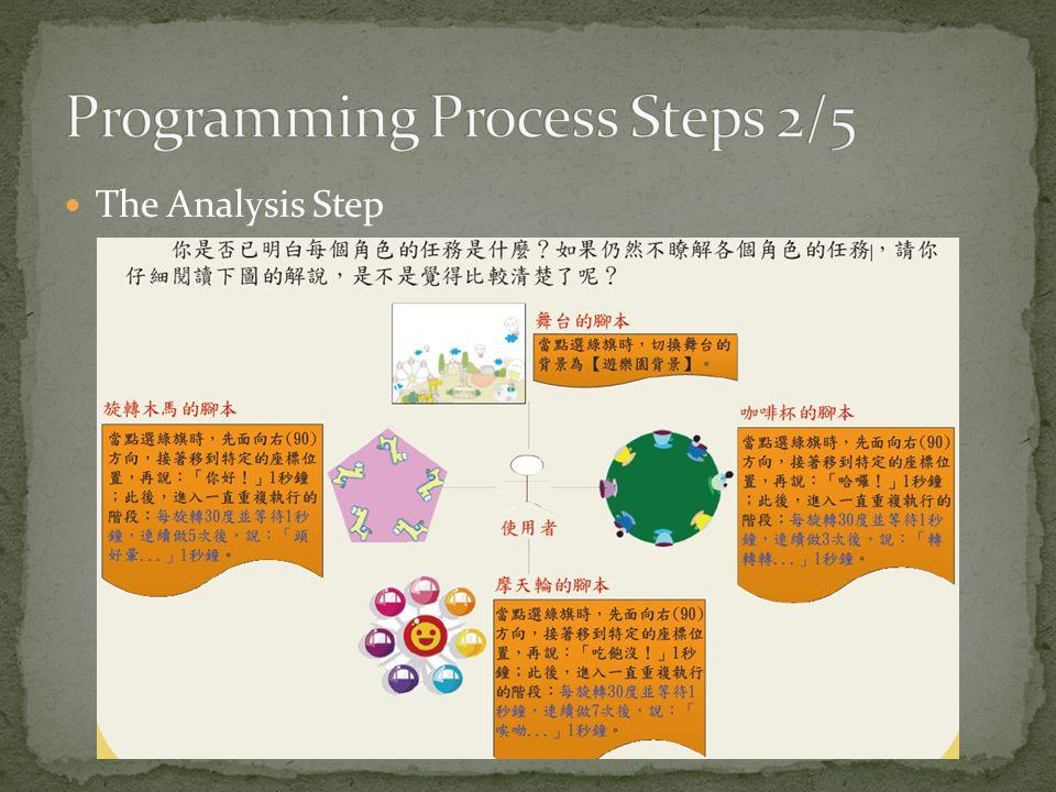 The Design Step