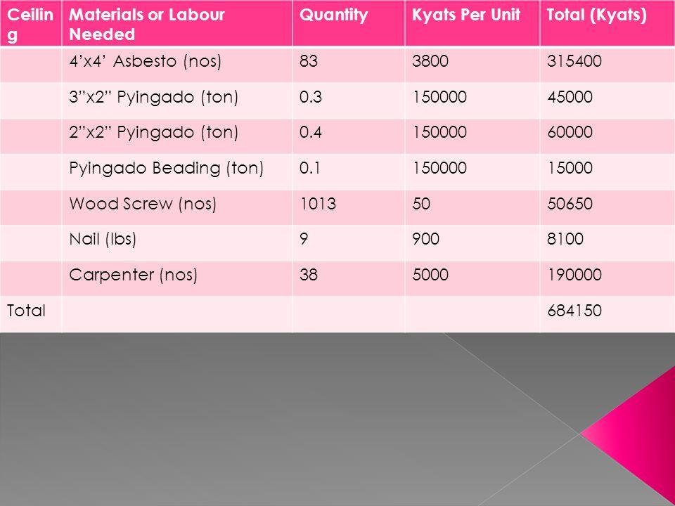 Wailin g Materials or Labour Needed QuantityKyat Per UnitTotal (Kyat) Brick (nos)17000901530000 Cement (bags)1656000990000 Sand (sud)61500090000 X-met (Rft)390040156000 Mason (nos)1245000620000 Worker (nos)1853500647500 Plaster120000 Total4153500 Floorin g Materials or Labour Needed QuantityKyat Per UnitTotal (Kyat) Cement (Bags)876000522000 Sand (sud)1715000255000 Aggregate (sud)670000420000 Mason (nos)8500040000 Worker (nos)503500175000 Total1412000