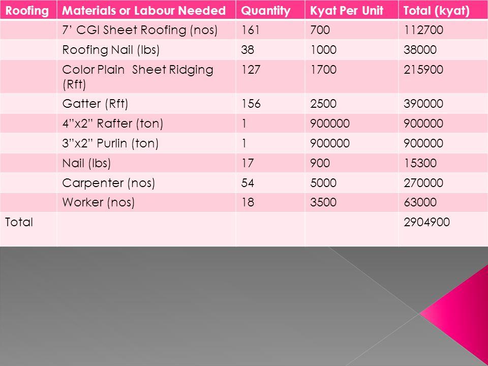 Ceilin g Materials or Labour Needed QuantityKyats Per UnitTotal (Kyats) 4x4 Asbesto (nos)833800315400 3x2 Pyingado (ton)0.315000045000 2x2 Pyingado (ton)0.415000060000 Pyingado Beading (ton)0.115000015000 Wood Screw (nos)10135050650 Nail (Ibs)99008100 Carpenter (nos)385000190000 Total684150