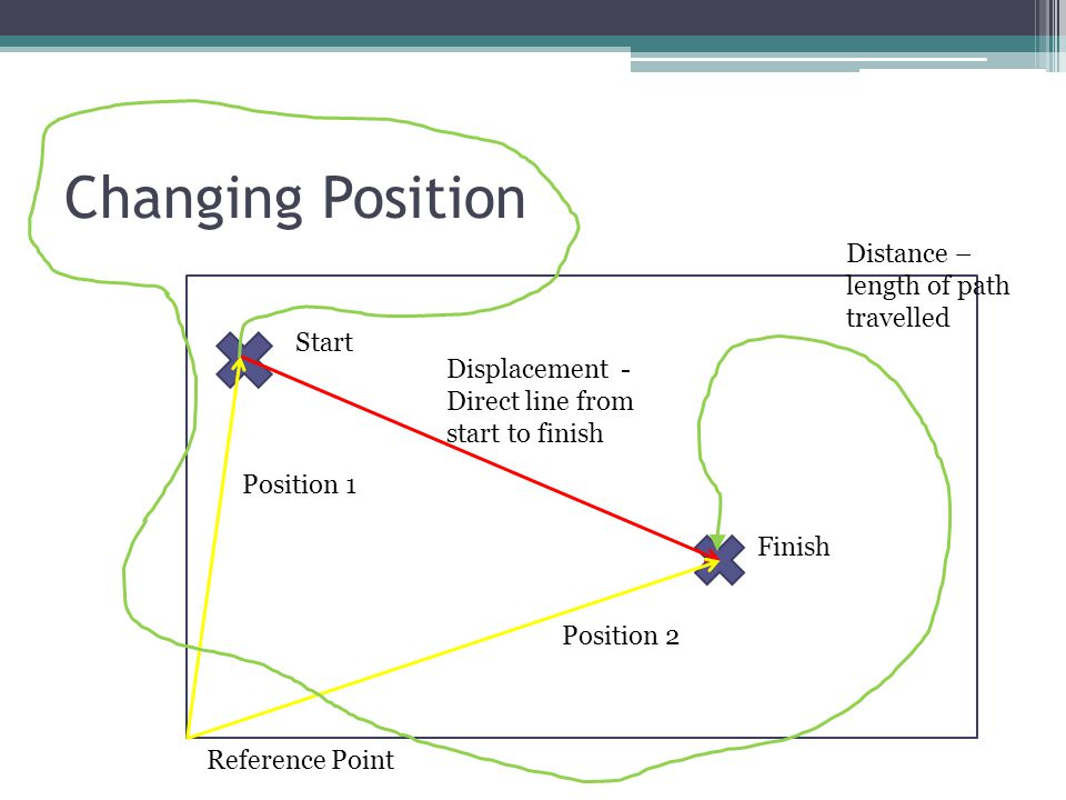 Changing Position Start Finish Reference Point Position 1 Position 2 Displacement - Direct line from start to finish Distance – length of path travelled