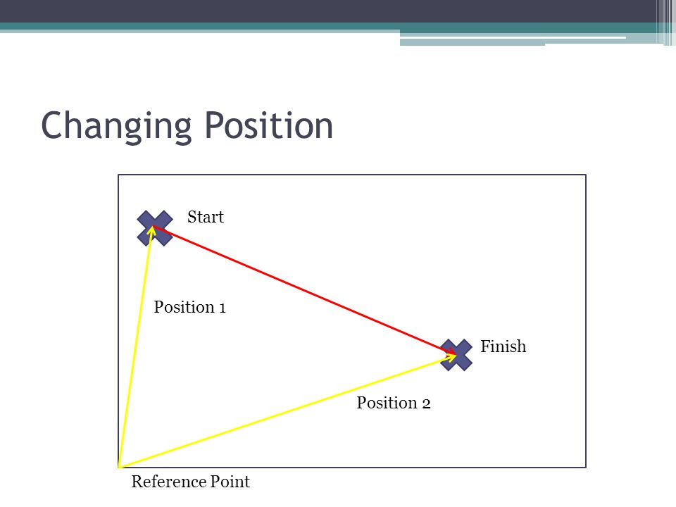 What else can we describe here? Start Finish Reference Point Position 1 Position 2
