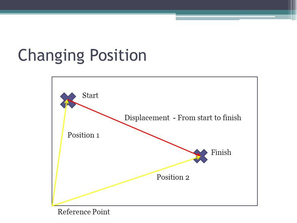 Changing Position Start Finish Reference Point Position 1 Position 2 Displacement - From start to finish