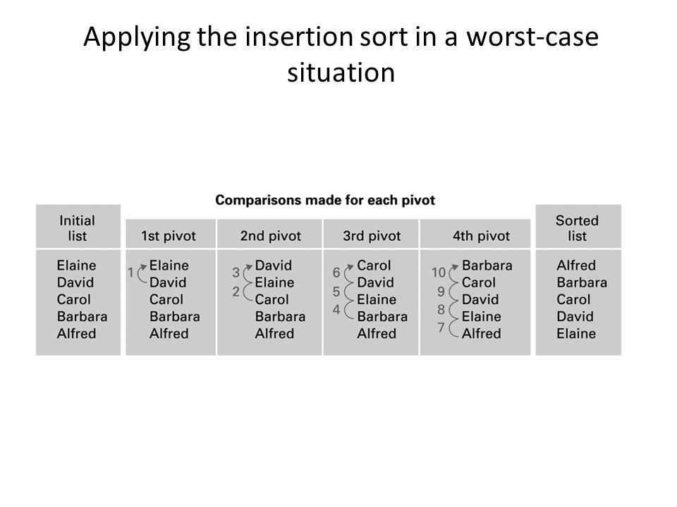 Applying the insertion sort in a worst-case situation