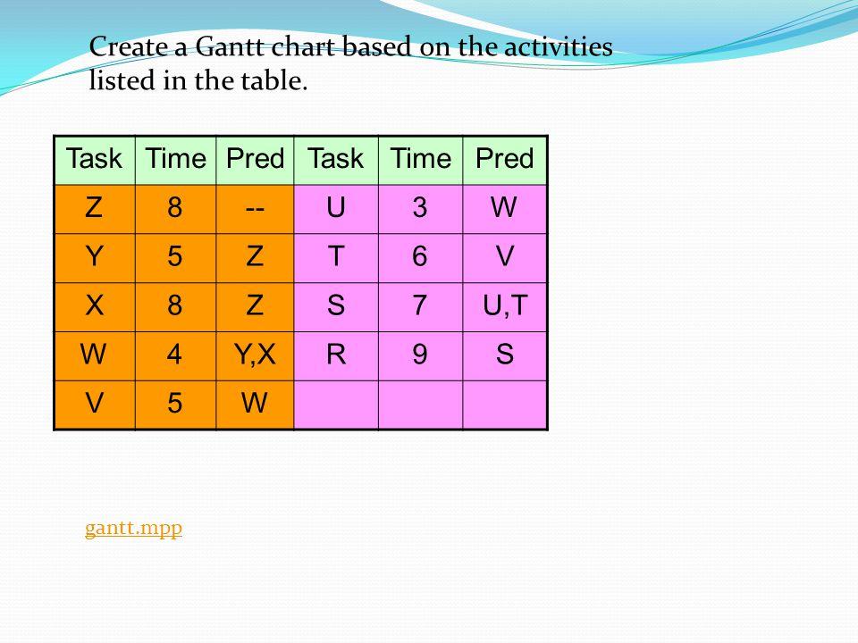 Create a Gantt chart based on the activities listed in the table. TaskTimePredTaskTimePred Z8--U3W Y5ZT6V X8ZS7U,T W4Y,XR9S V5W gantt.mpp