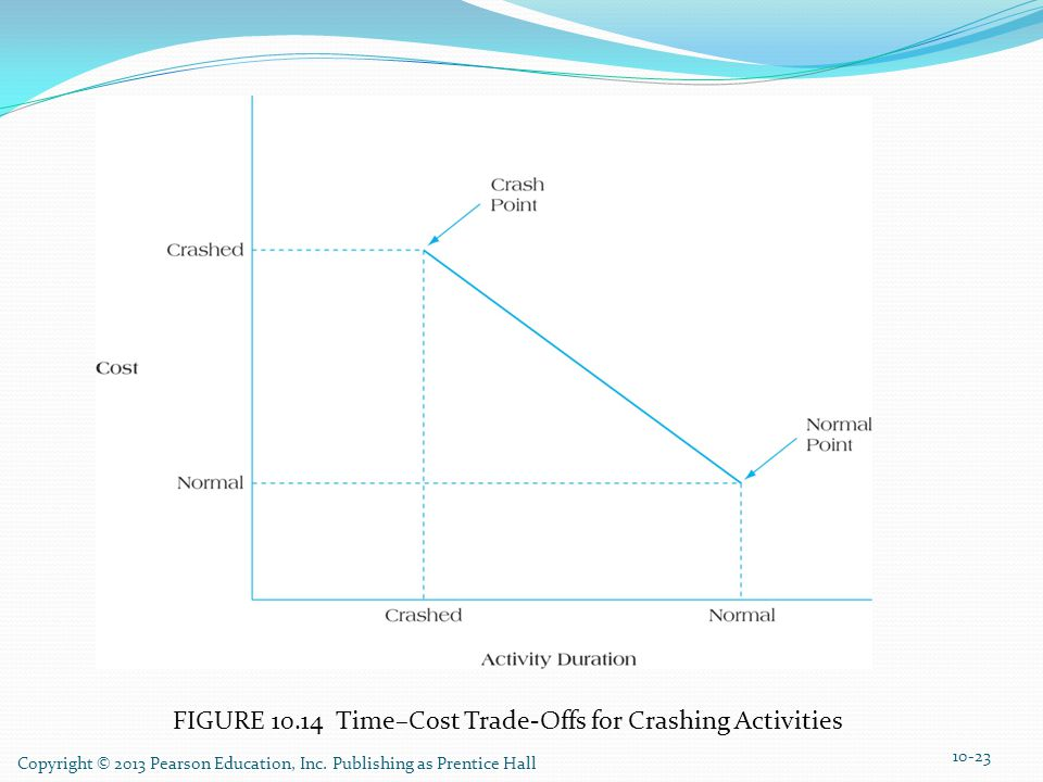 FIGURE 10.14 Time–Cost Trade-Offs for Crashing Activities Copyright © 2013 Pearson Education, Inc. Publishing as Prentice Hall 10-23