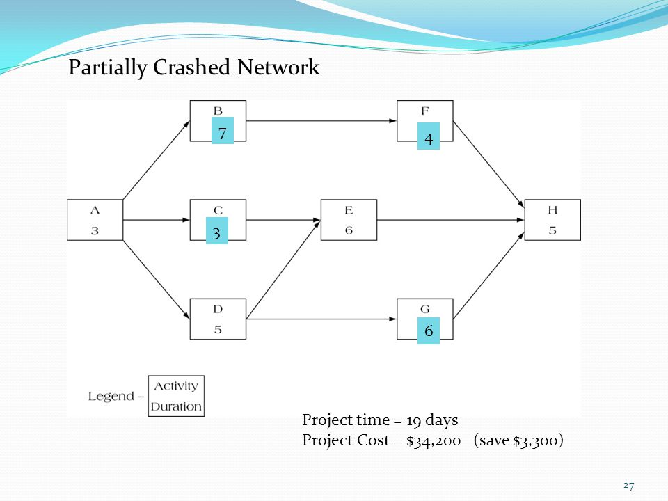 27 6 4 7 3 Project time = 19 days Project Cost = $34,200 (save $3,300) Partially Crashed Netw0rk