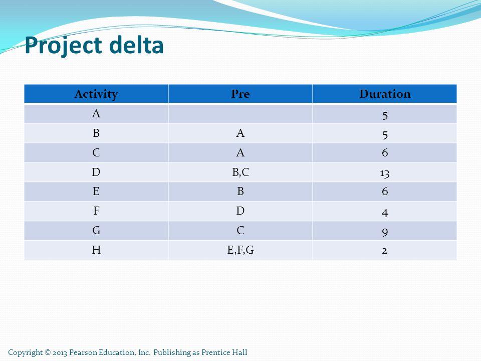 Project delta ActivityPreDuration A5 BA5 CA6 DB,C13 EB6 FD4 GC9 HE,F,G2