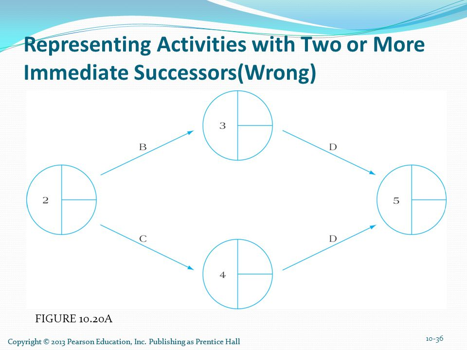 FIGURE 10.20A Representing Activities with Two or More Immediate Successors(Wrong) 10-36 Copyright © 2013 Pearson Education, Inc. Publishing as Prenti