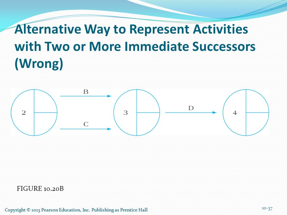 FIGURE 10.20B Alternative Way to Represent Activities with Two or More Immediate Successors (Wrong) 10-37 Copyright © 2013 Pearson Education, Inc. Pub
