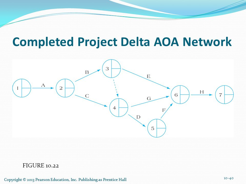 FIGURE 10.22 Completed Project Delta AOA Network 10-40 Copyright © 2013 Pearson Education, Inc. Publishing as Prentice Hall