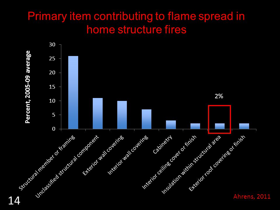 Primary item contributing to flame spread in home structure fires Ahrens, 2011 2% 14