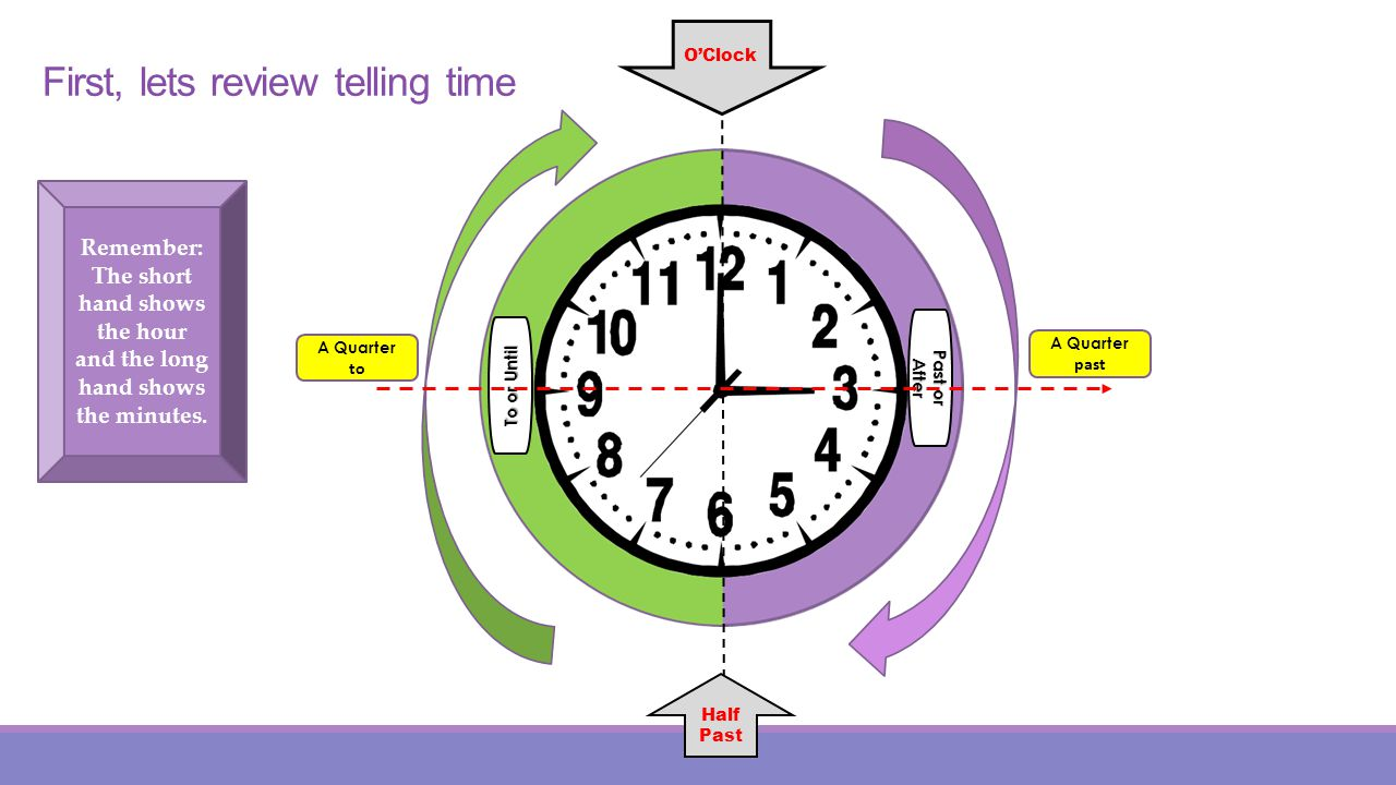 First, lets review telling time Past or After To or Until Half Past OClock A Quarter past A Quarter to Remember: The short hand shows the hour and the long hand shows the minutes.