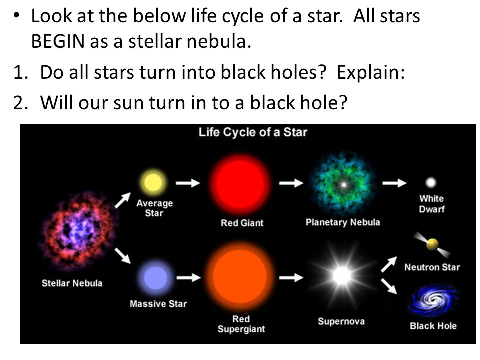 Black Holes How the Universe Works: Black Holes Video (Discovery Channel 2010) As we watch the video, you should be viewing with the intent of ANSWERING the questions (skim them now so you know what to look for) If you have questions, write them on your Graphic Organizer