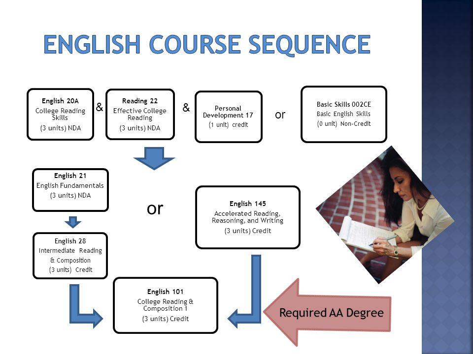 English 20A College Reading Skills (3 units) NDA Reading 22 Effective College Reading (3 units) NDA Personal Development 17 (1 unit) credit English 14