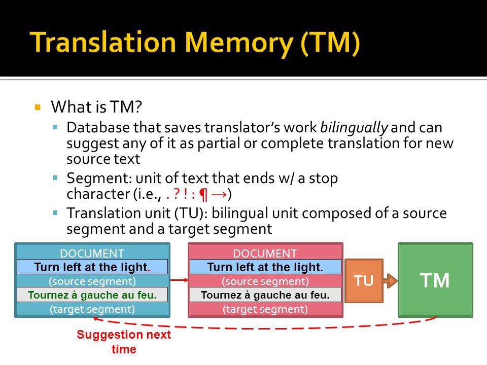 Discuss translation process and TM Discuss Wordfast applications Learn and practice beginning–intermediate WFP functions Discuss questions and requested features (time permitting)