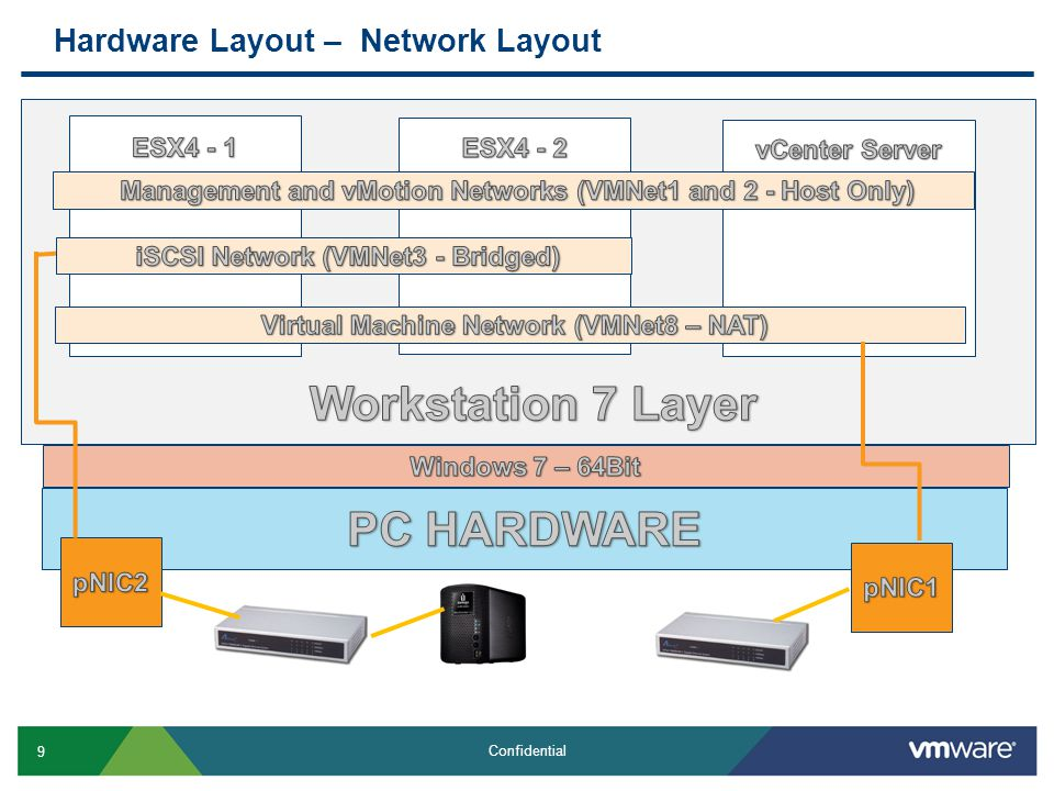 10 Confidential Hardware Layout – VM Locations Workstation 7 VMs on Local HD ESX VMs on Iomega NAS via iSCSI LUN