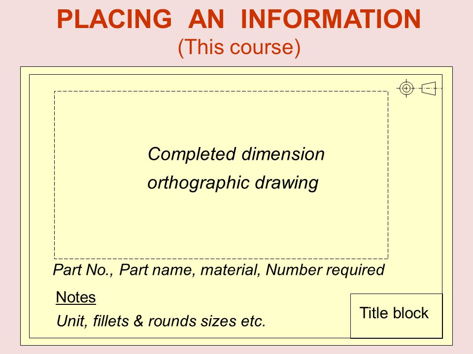 Part No., Part name, material, Number required Notes Unit, fillets & rounds sizes etc. Completed dimension orthographic drawing Title block PLACING AN